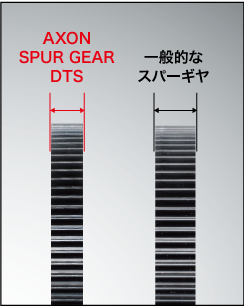 AXON Spur Gear DTS 64P 96T