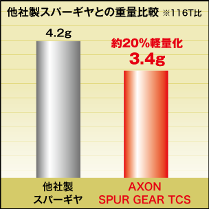 AXON Spur Gear TCS 64P 101T