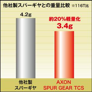 AXON Spur Gear TCS 64P 108T